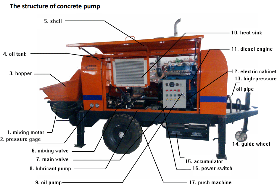 structure-of-trailer-pump