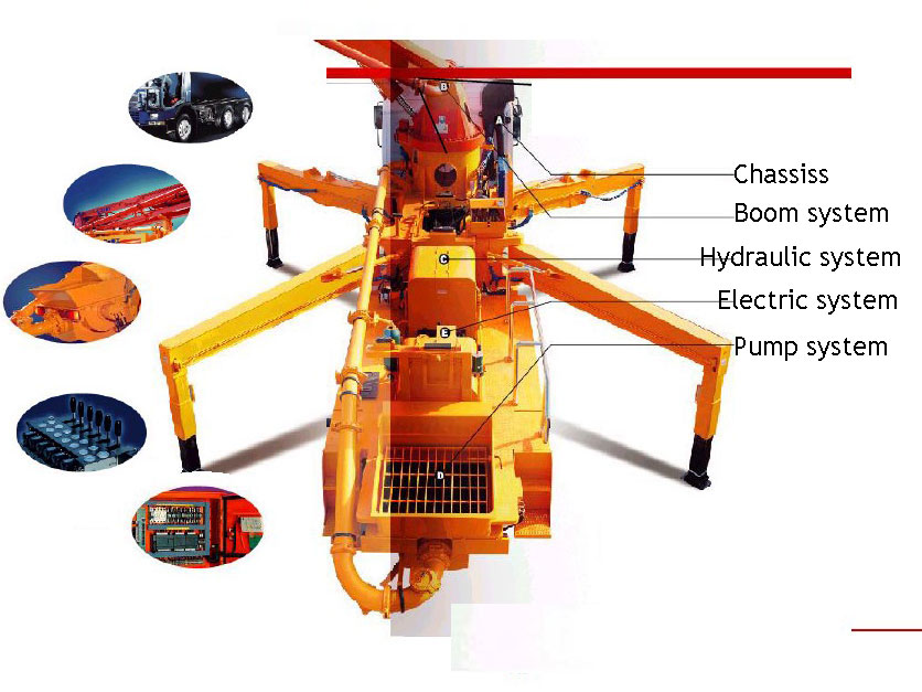 components of concrete boom pump for sale