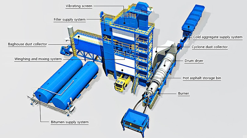components of bitumen mixing plant