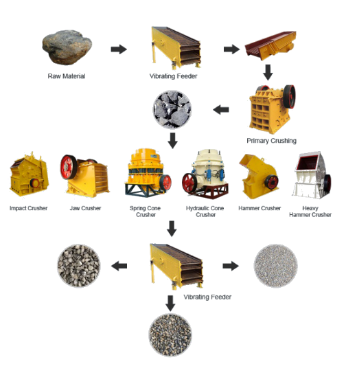 working process of aggregate crushing plant for sale